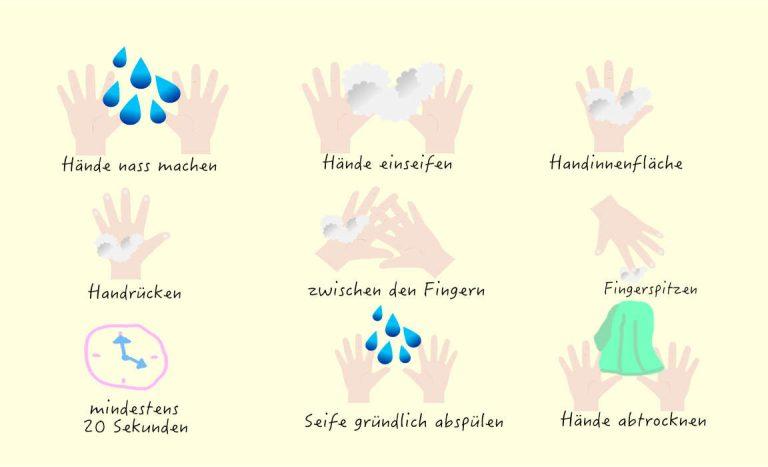 Hände richtig waschen